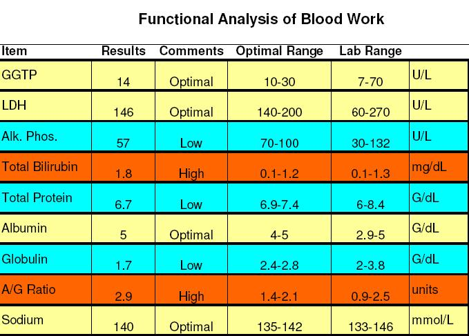 review sheet 11 blood analysis Laboratory tests interpretation by information sheet for any drugs mentioned in this text that you cerebrospinal fluid analysis lab test and the nursing.